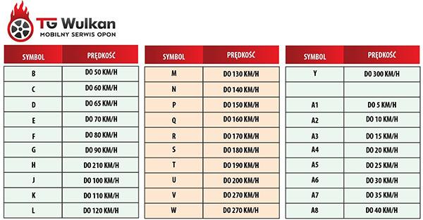 Tabela przedstawiająca indeksy prędkości wraz z przyporządkowanymi jej wartościami