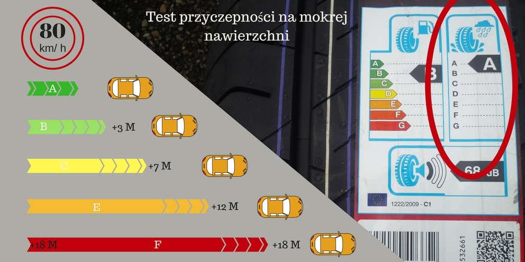 Test przyczepności na mokrej nawierzchni